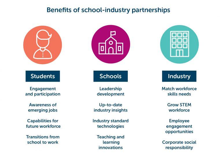 Benefits of school-industry partnerships
