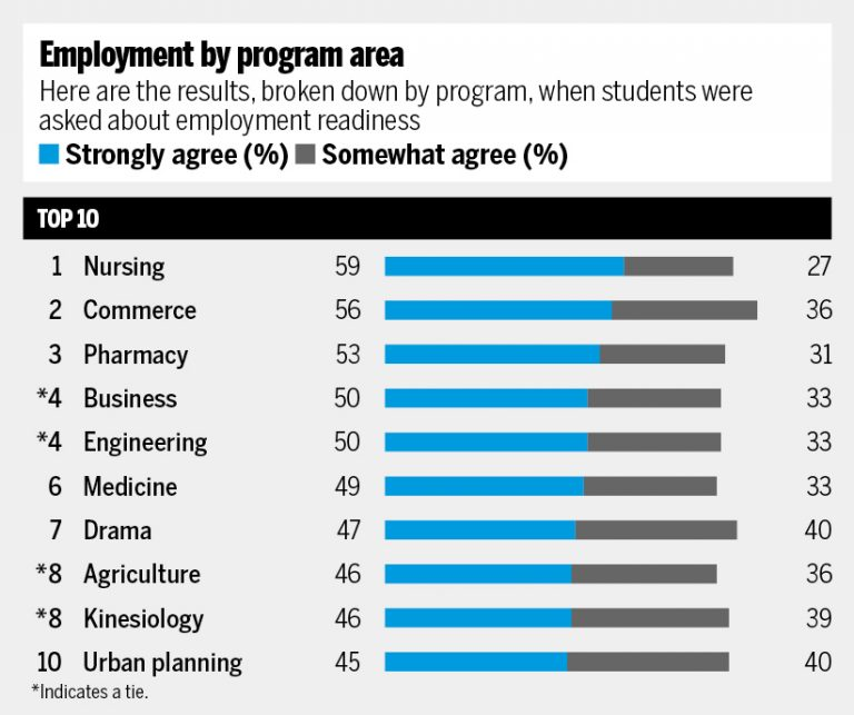 Employment percentages by program area