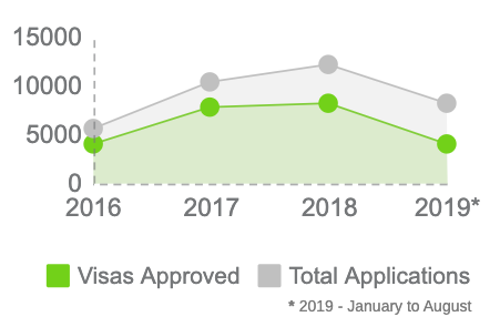 Chart of approved visas vs. total applications