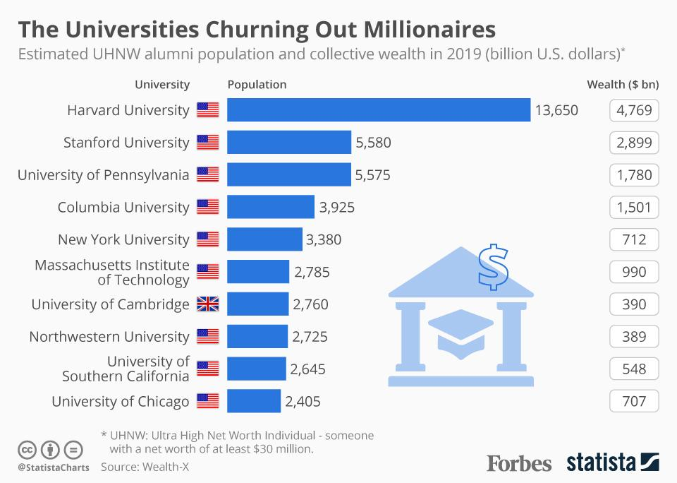 Chart depicting universities that produce the most millionaires
