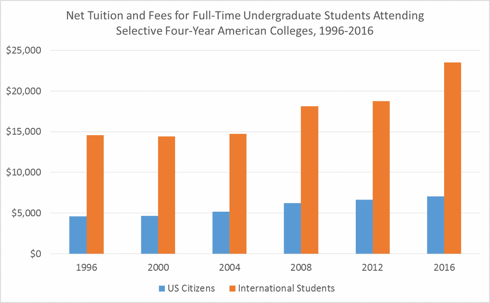 Net Tuition and Fees for Full-Time Undergraduate Students Attending Selective Four-Year American Colleges, 1996-2016