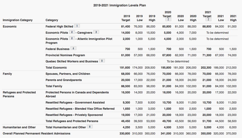 2019-2021 Immigration Levels Plan