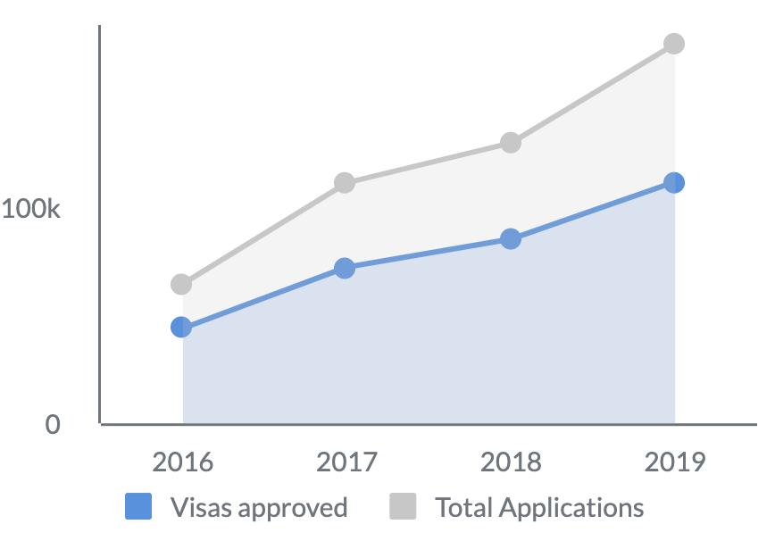 Indian visa approvals vs total application graph