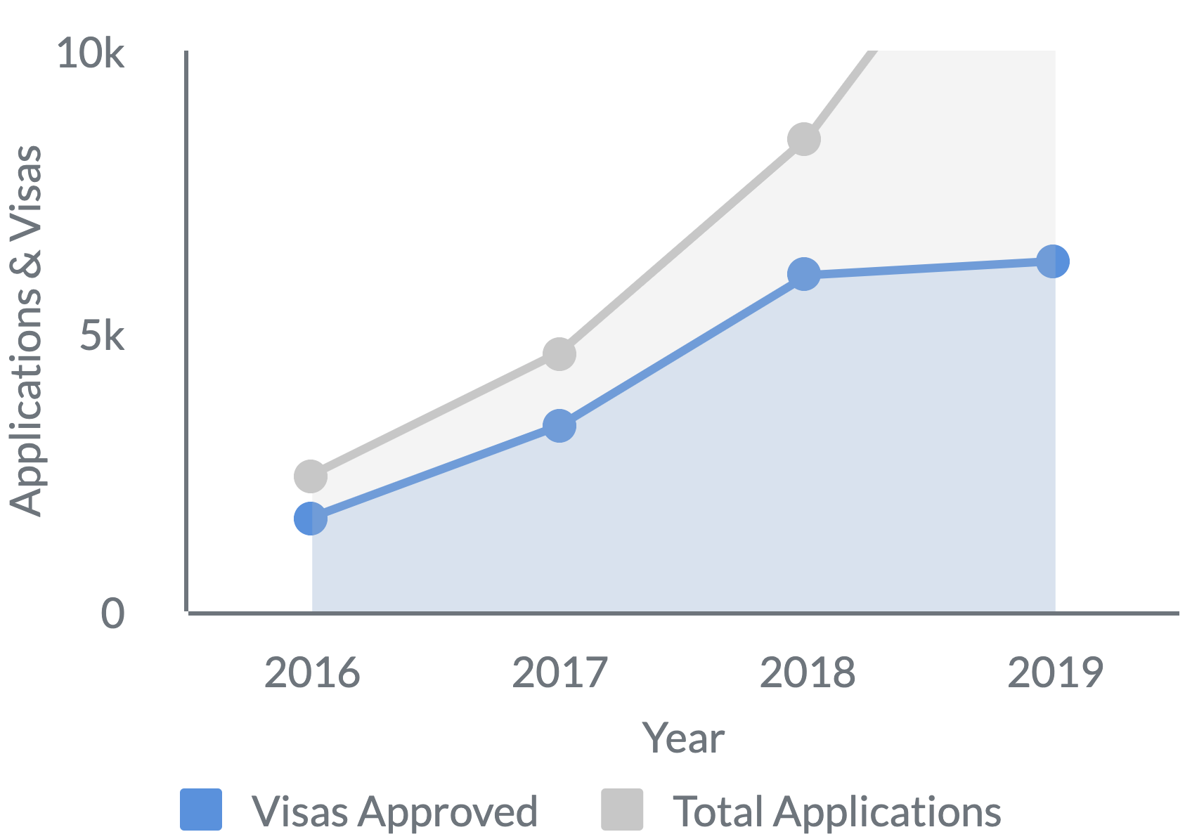 Application Trends Graph