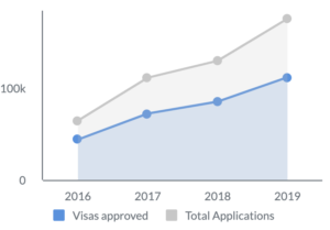 Graph showing total number of applications and visa approvals for Indian students