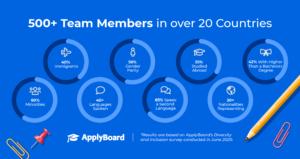 ApplyBoard diversity stats
