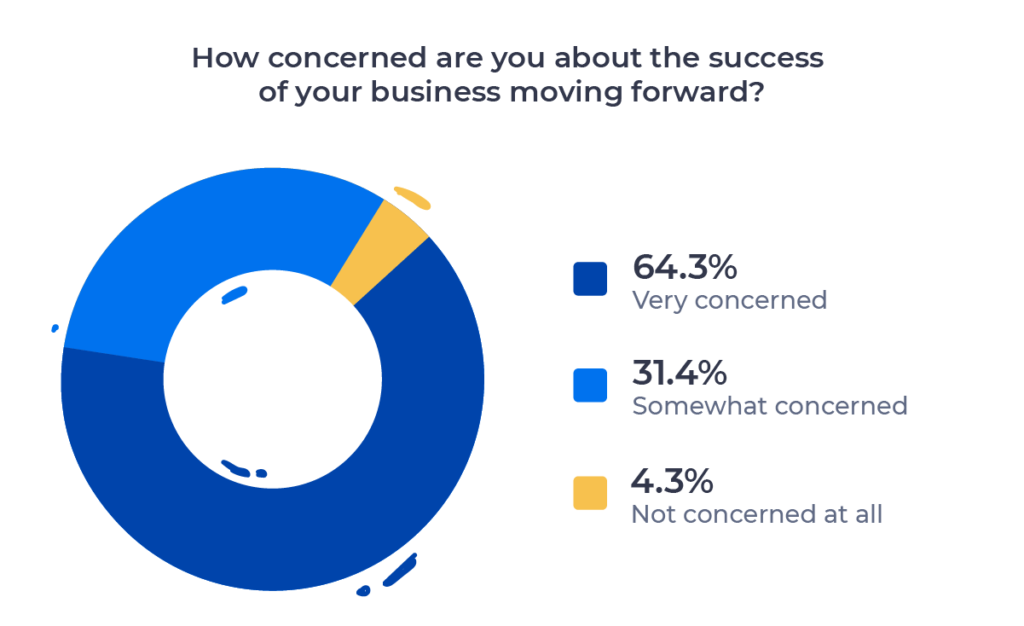 Pie chart showing degree of concern recruiters have for their business moving forward. Described in detail above.