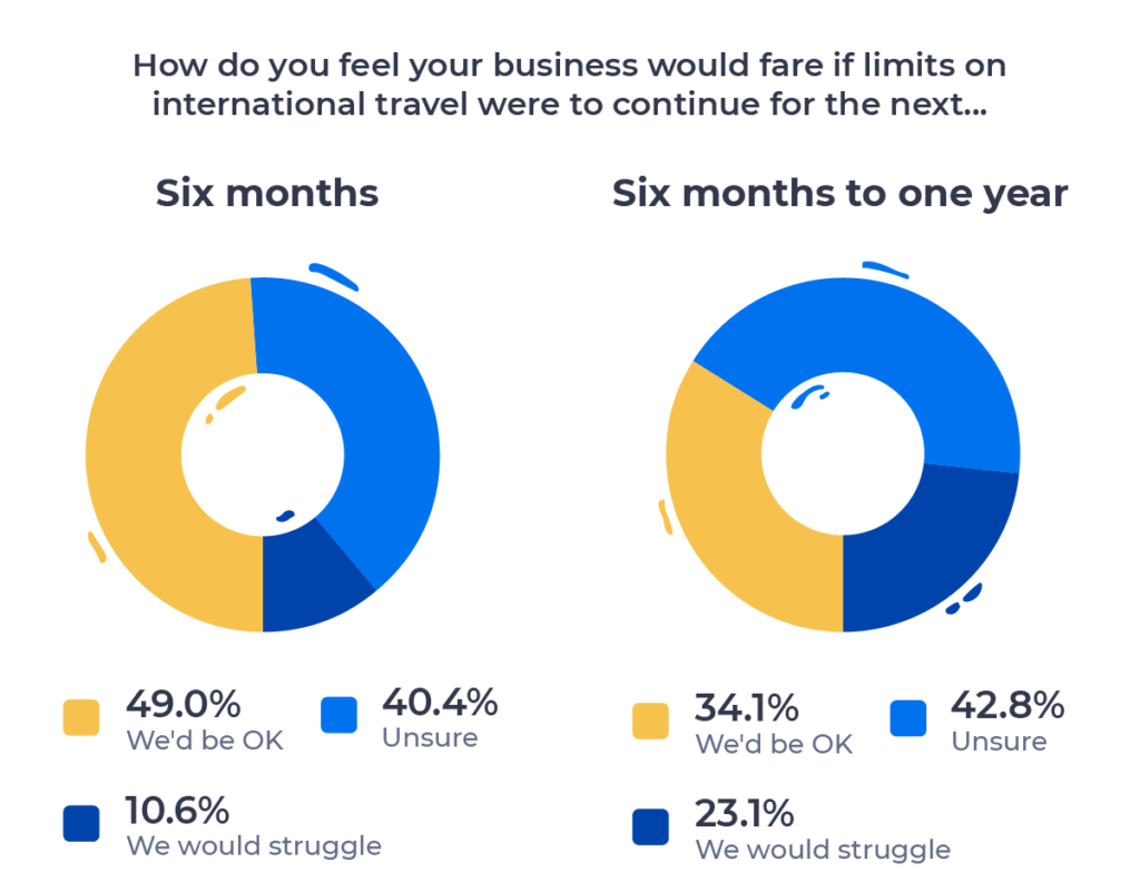 Two pie charts showing the outlook for recruiting businesses over the next six months and six months to one year. Described in detail above.