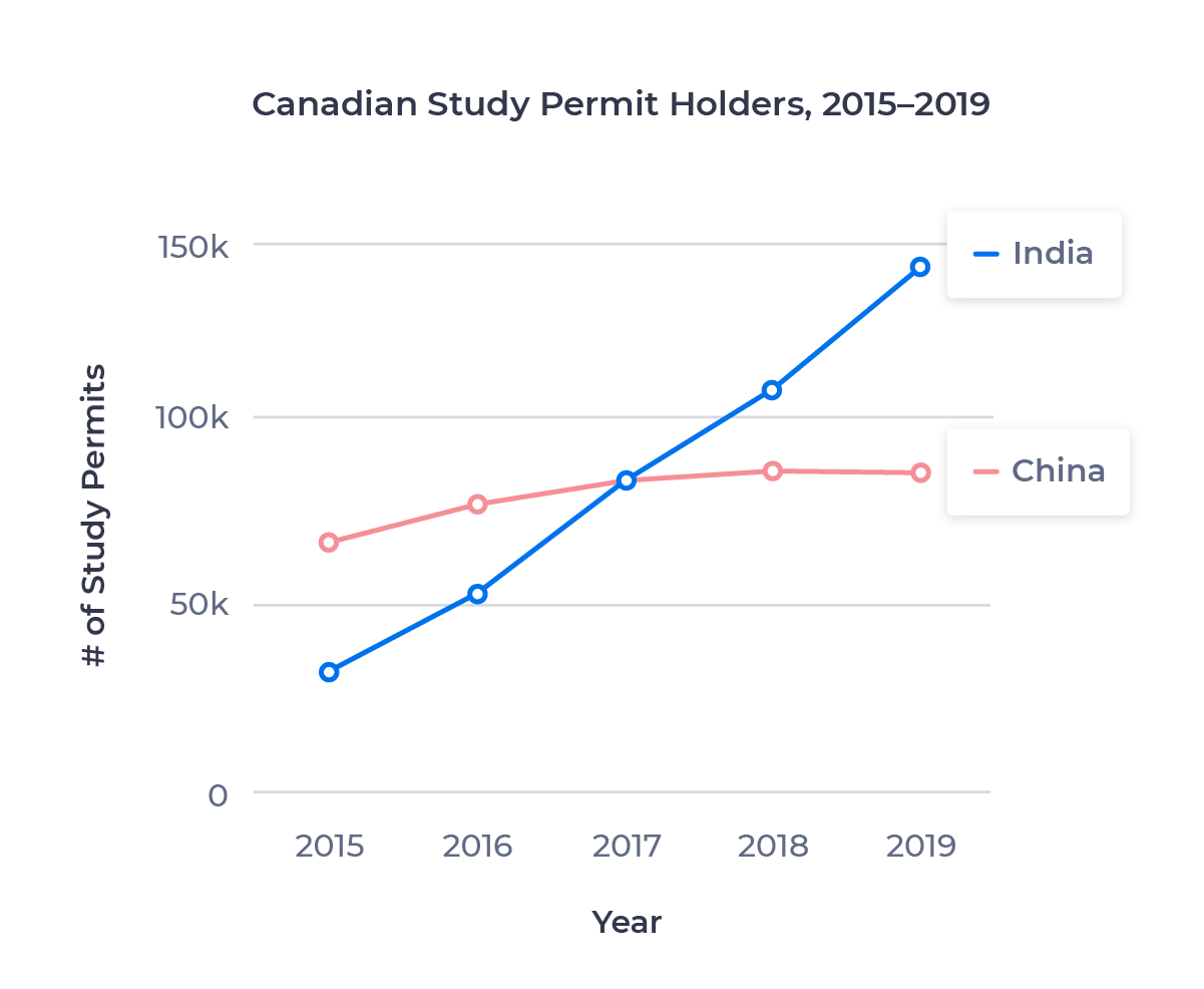 Line chart comparing number of Canadian study permit holders from China and India between 2015 and 2019. In 2017, India passed China as Canada's number one source of international students.