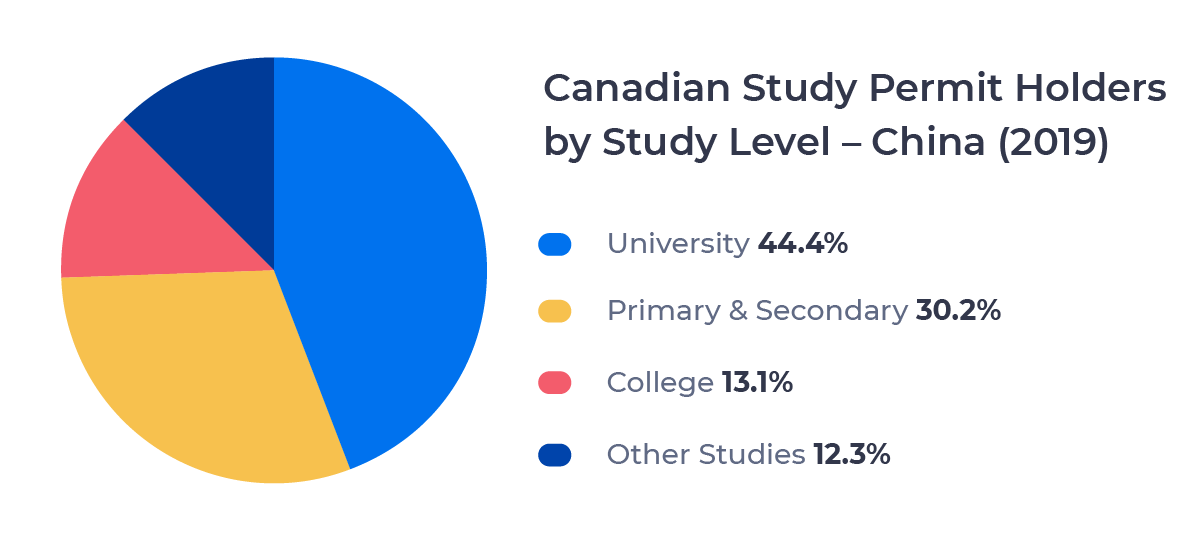 Circle chart showing the percentage of Canadian study permit holders from China by level of study. Described in detail below.
