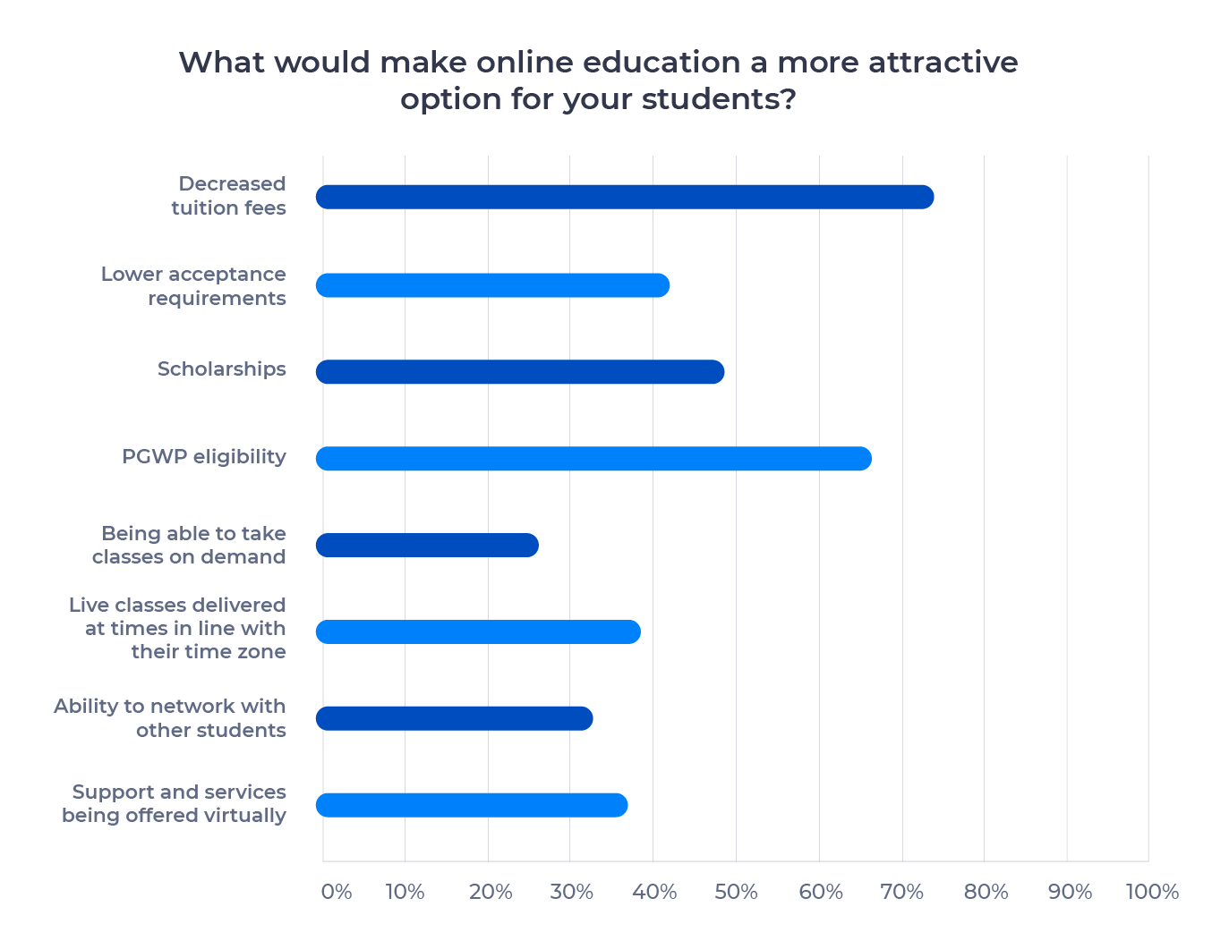 Bar chart showing ways to make online education more attractive for international students. Examined in detail below.