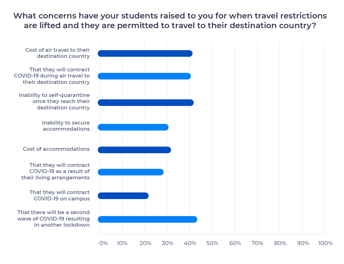 Bar chart showing concerns international students have for when travel restrictions are lifted. Described in detail below.