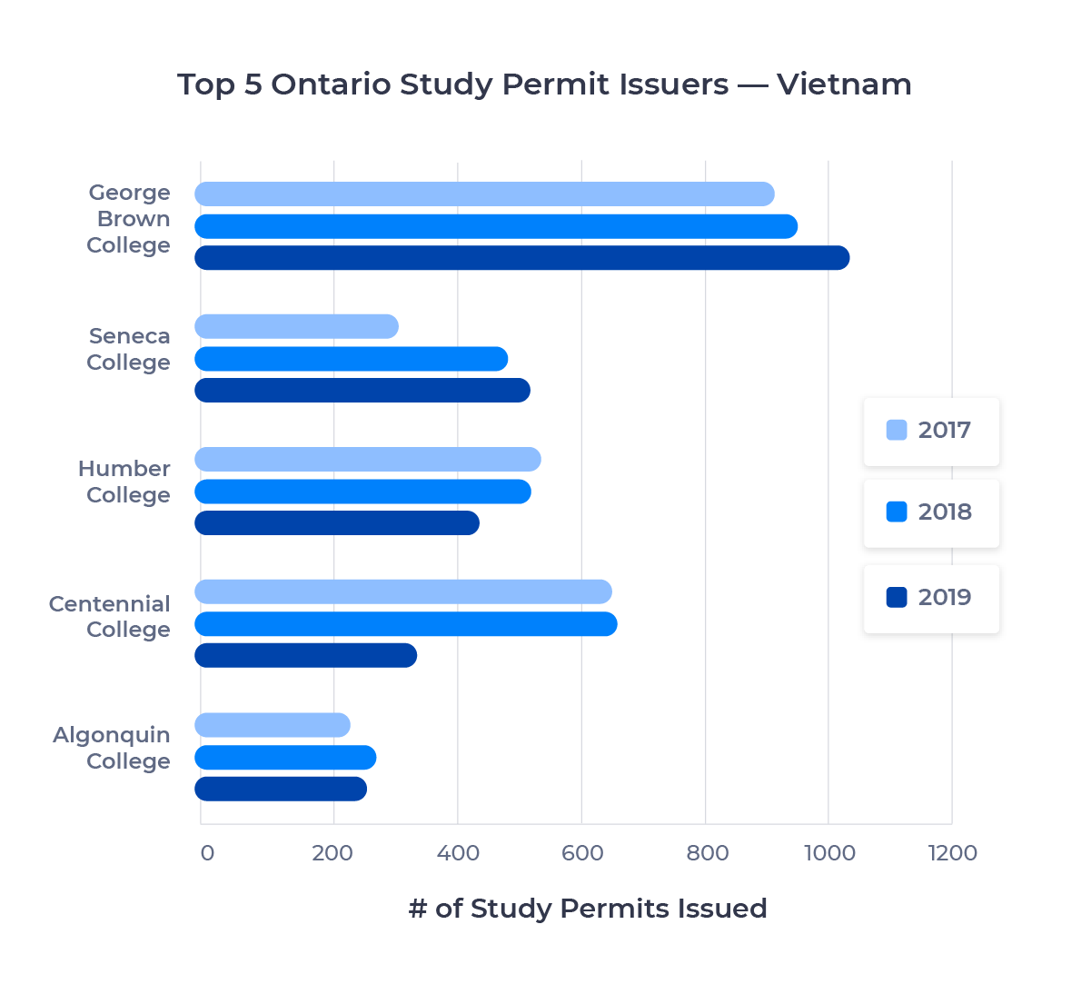 Bar chart showing the top five schools in Ontario for Vietnamese students by study permits issued. Described in detail below.