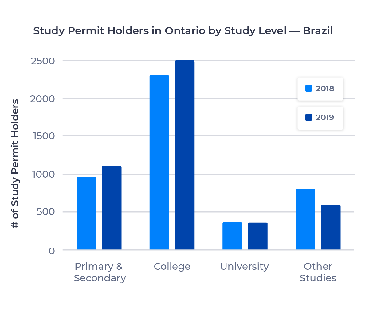 Bar chart showing the number of study permit holders in Ontario from Brazil by study level. Described in detail below.
