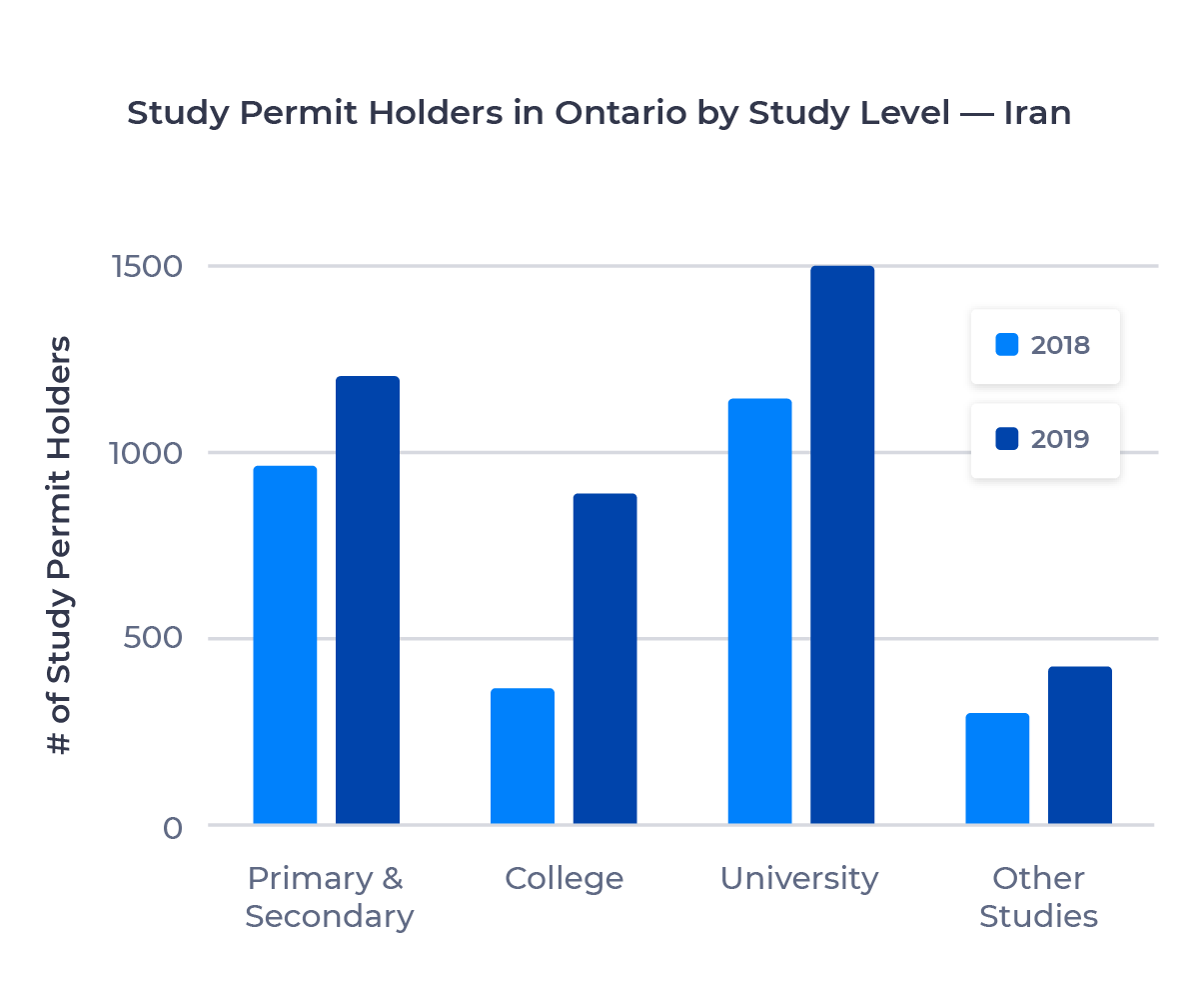 Bar chart showing the number of study permit holders in Ontario from Iran by study level. Described in detail below.