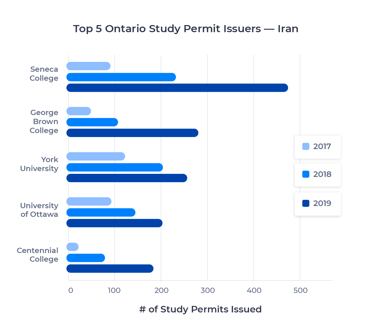 Bar chart showing the top five schools in Ontario for Iranian students by study permits issued. Described in detail below.