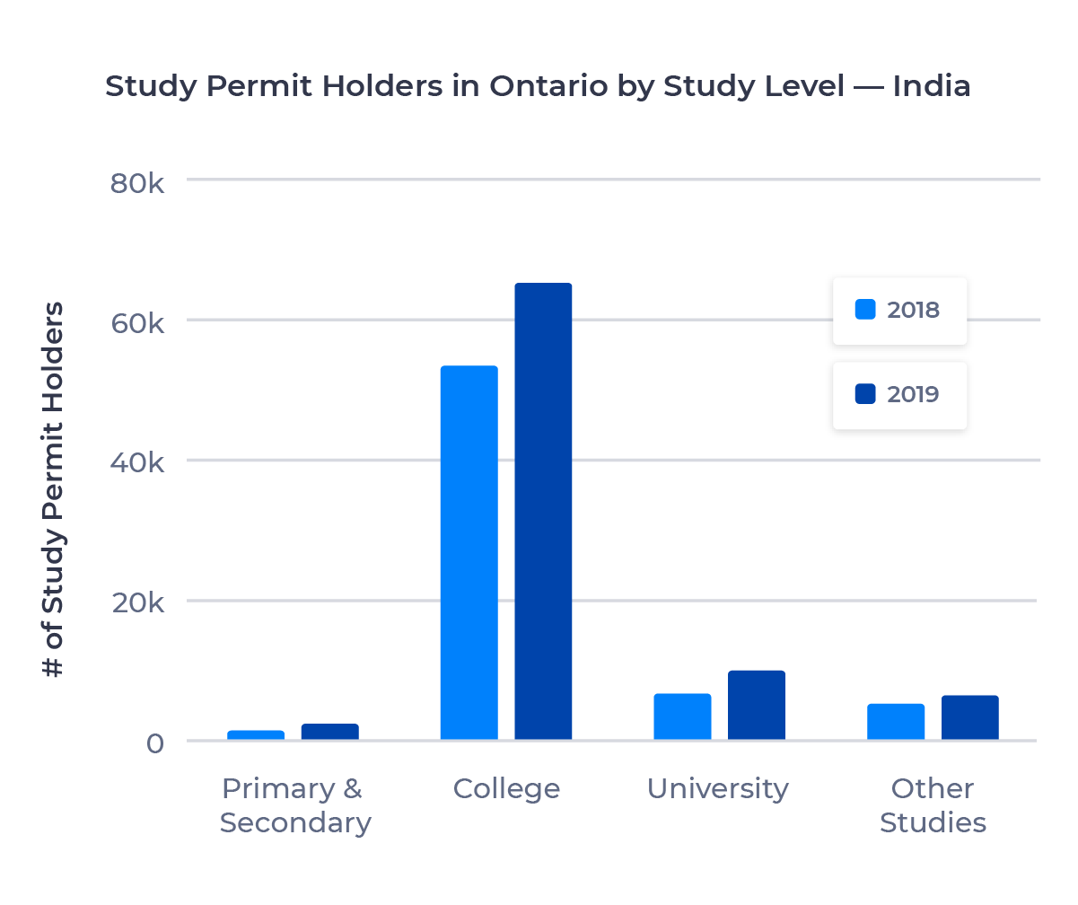 Bar chart showing the number of study permit holders in Ontario from India by study level. Described in detail below.