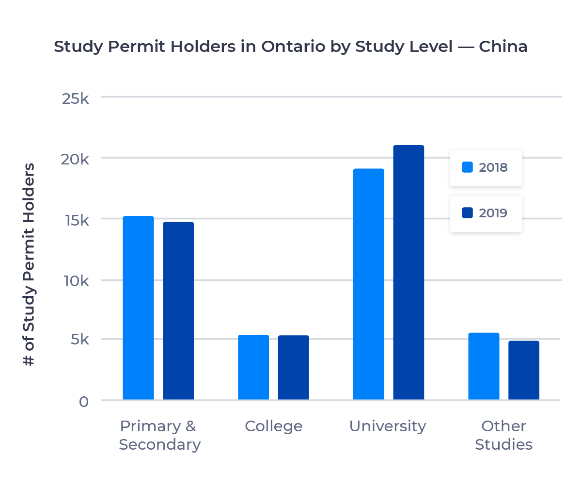 Bar chart showing the number of study permit holders in Ontario from China by study level. Described in detail below.