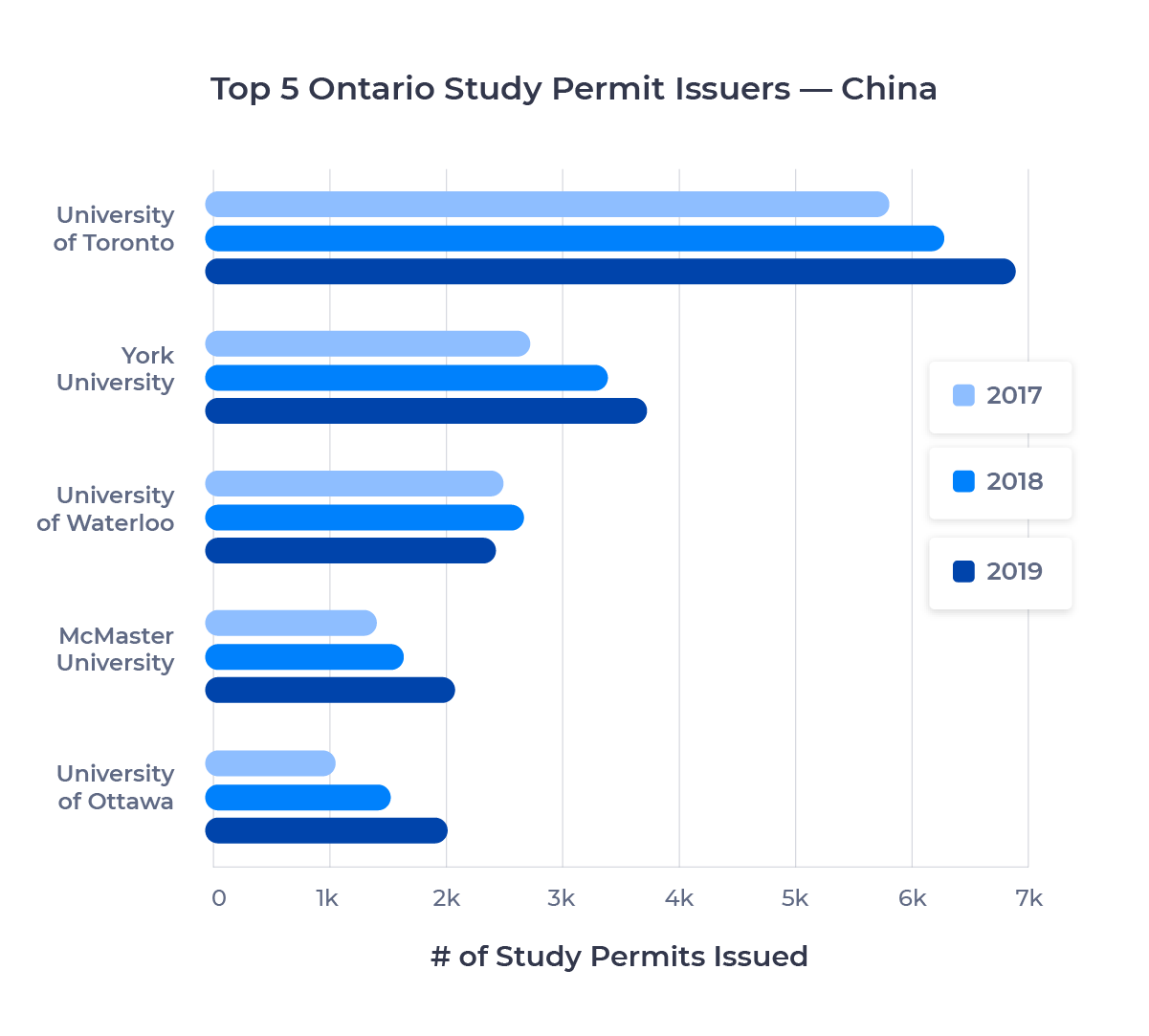 Bar chart showing the top five schools in Ontario for Chinese students by study permits issued. Described in detail below.