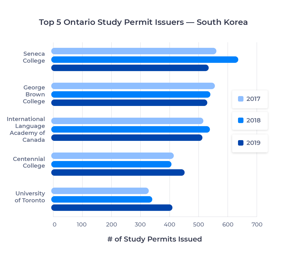 Bar chart showing the top five schools in Ontario for South Korean students by study permits issued. Described in detail below.
