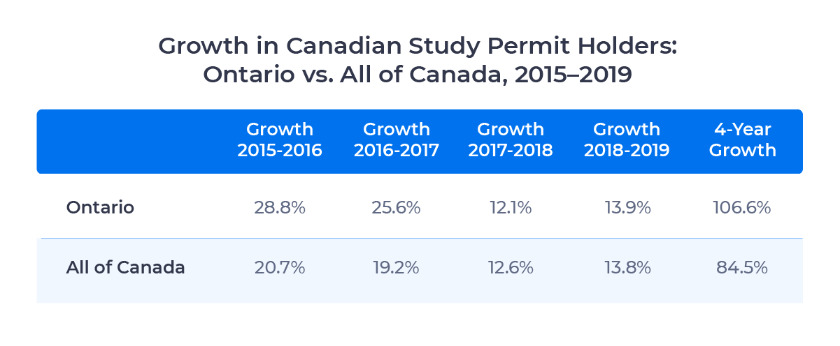 Table showing growth in Canadian study permit holders in Ontario vs. all of Canada from 2015 to 2019. Described in detail below.