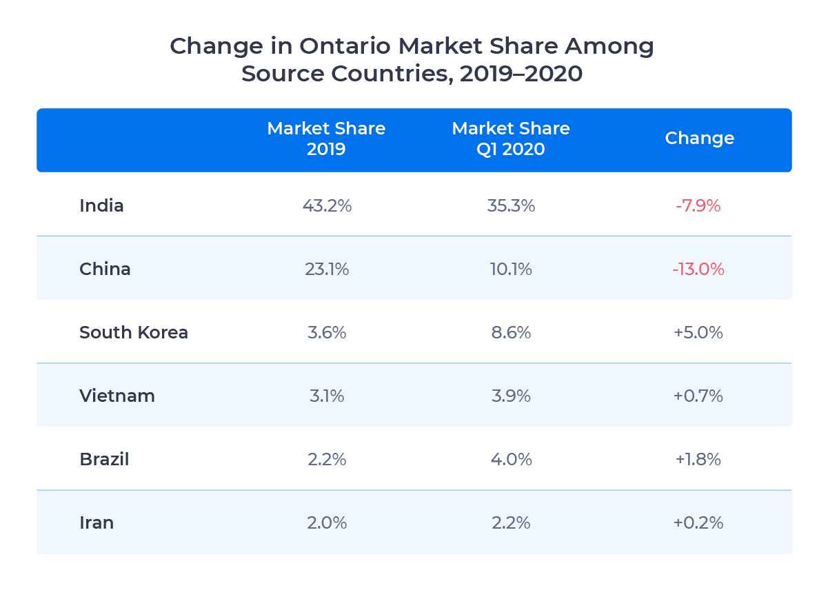 Table showing the share of Ontario's international student market captured by the top six source countries in 2019 and 2020. Described in detail below.