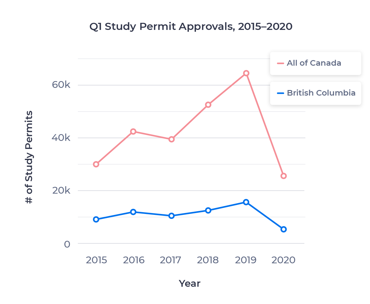 Line chart showing Q1 study permit approvals from 2015 to 2020 for British Columbia and all of Canada. Described in detail below.