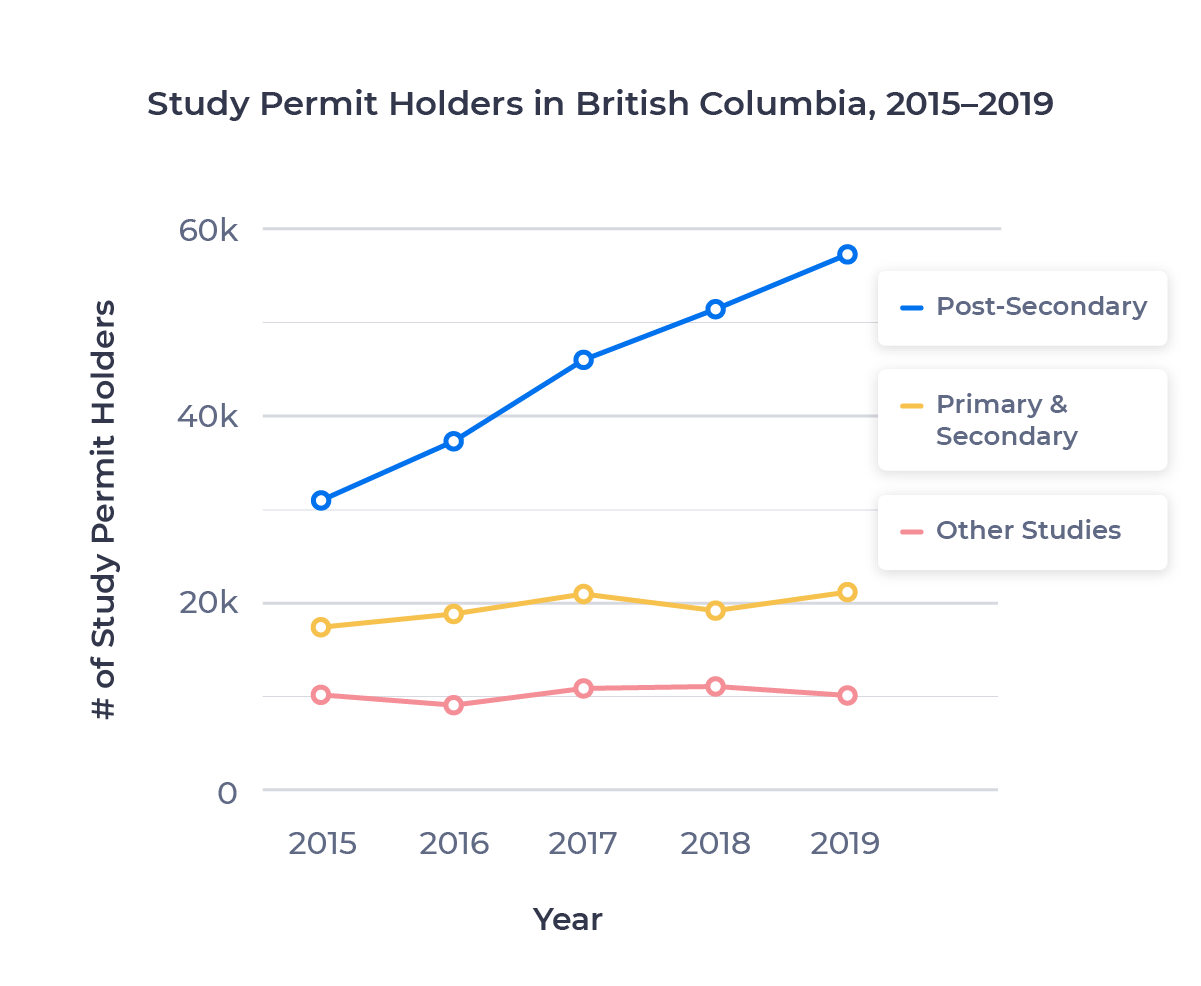Line chart showing the growth in study permit holders in British Columbia at various study levels. Described in detail below.