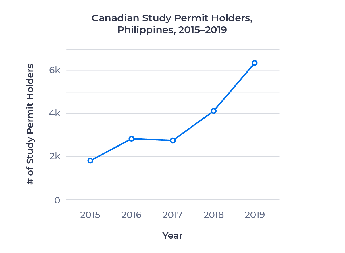 Line chart comparing the number of Canadian study permit holders from the Philippines between 2015 and 2019. Examined in detail above.