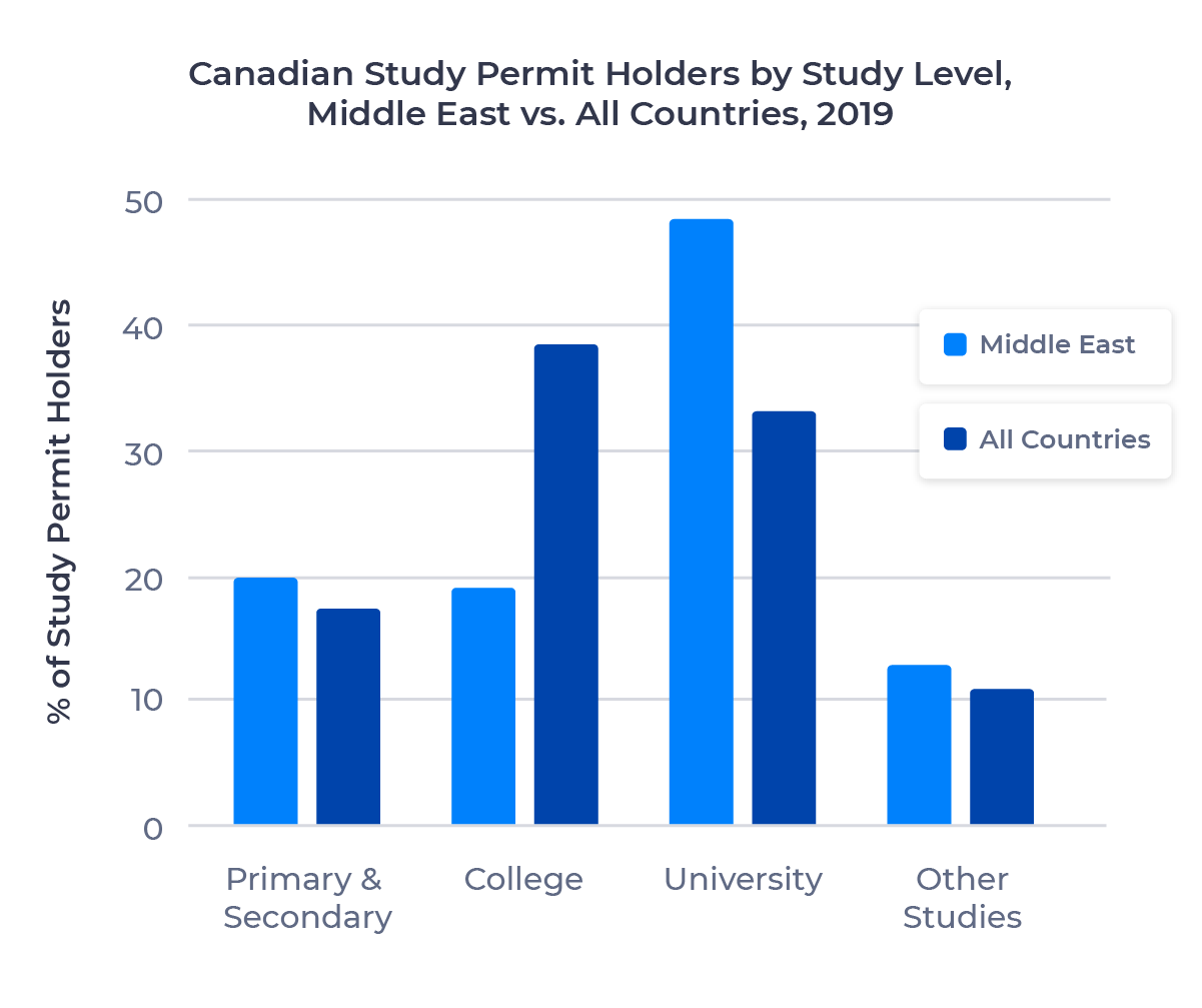 Bar chart comparing the proportion of Canadian study permit holders from the Middle East and all countries in 2019 by study level. Described in detail below.
