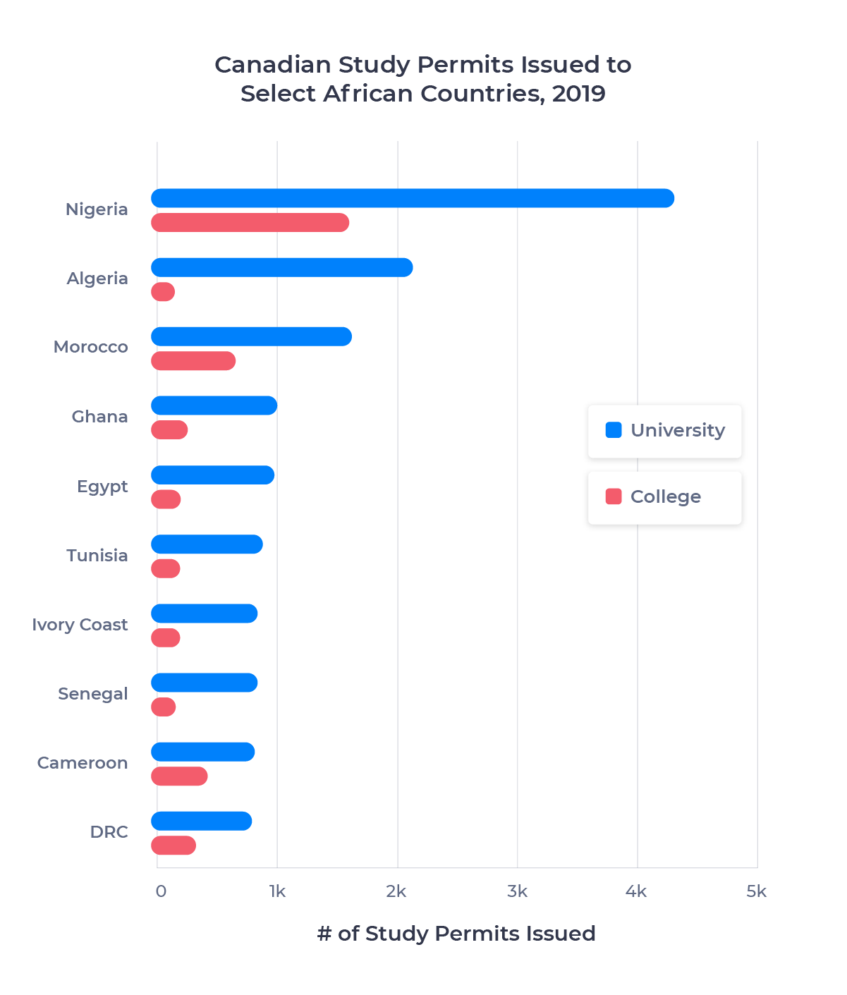 Bar chart showing the number of Canadian study permits issued to 10 African countries in 2019 for college and university study. Described in detail below.