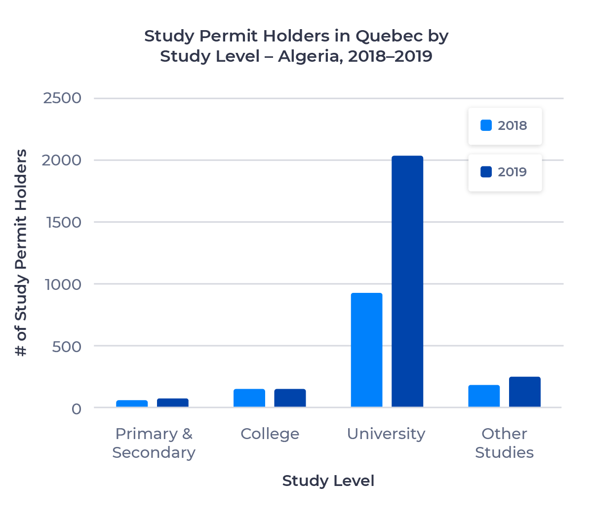 Bar chart showing the number of study permit holders in Quebec from Algeria by study level. Described in detail below.