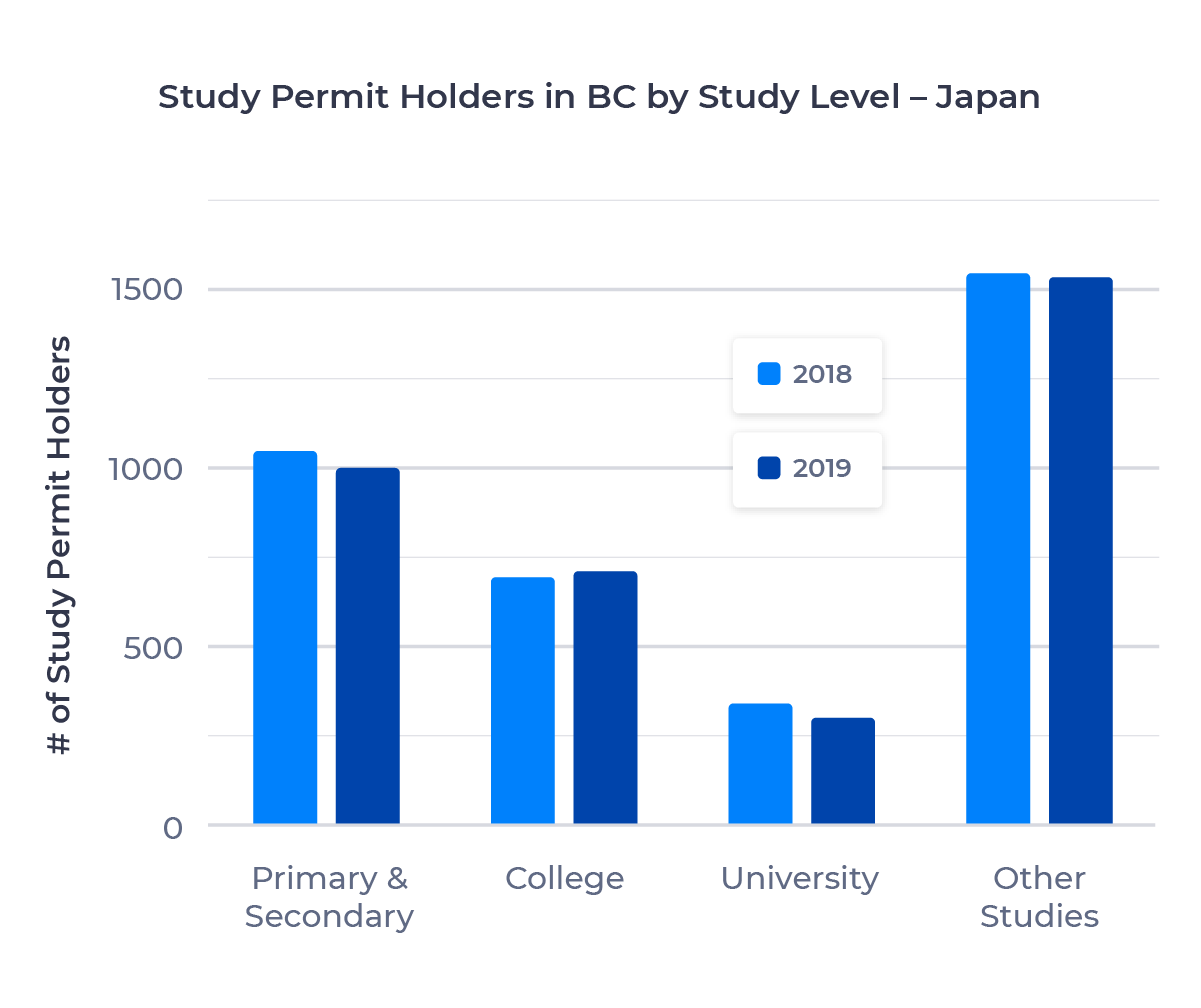 Bar chart showing the number of study permit holders in British Columbia from Japan by study level. Described in detail below.
