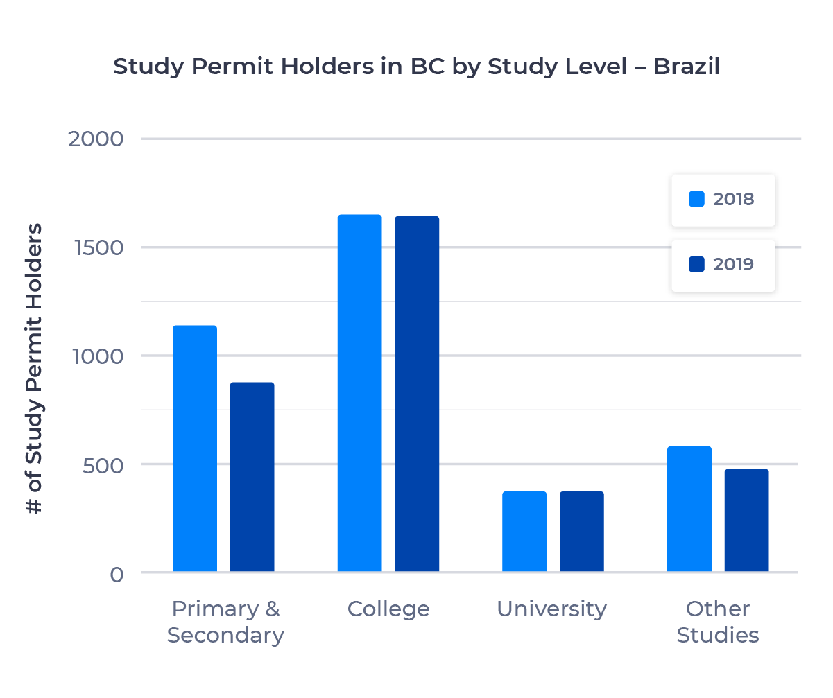 Bar chart showing the number of study permit holders in British Columbia from Brazil by study level. Described in detail below.