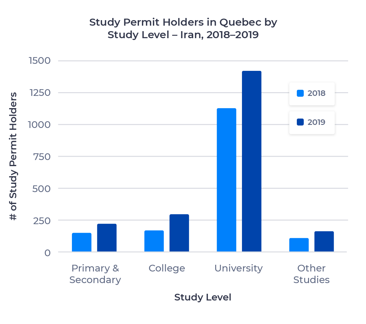 Bar chart showing the number of study permit holders in Quebec from Iran by study level. Described in detail below.