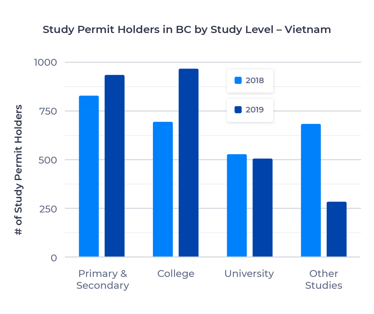 Bar chart showing the number of study permit holders in British Columbia from Vietnam by study level. Described in detail below.