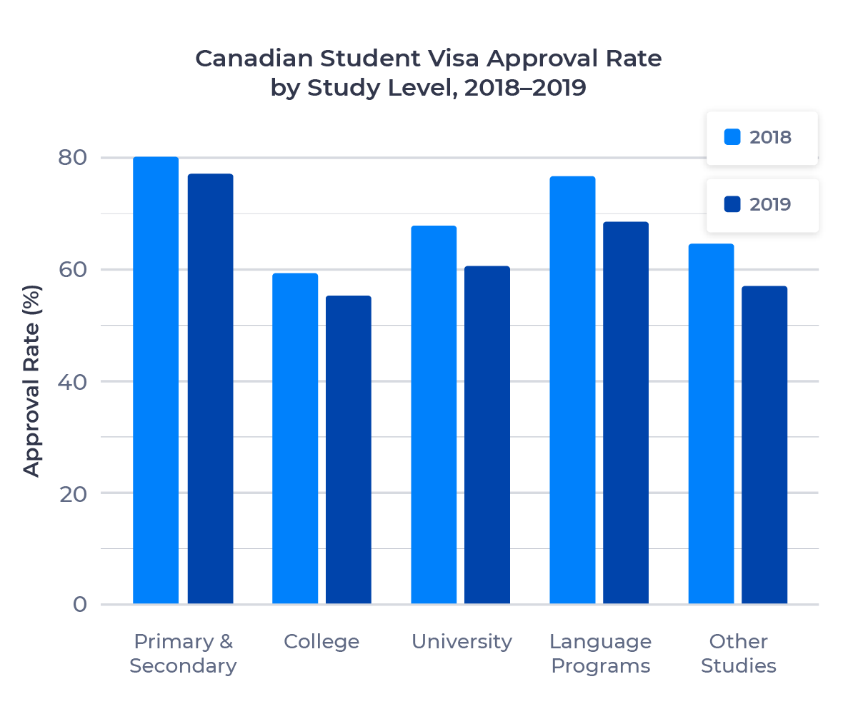 Bar chart showing the change in Canadian student visa approval rate by study level from 2018 to 2019. Described in detail below.