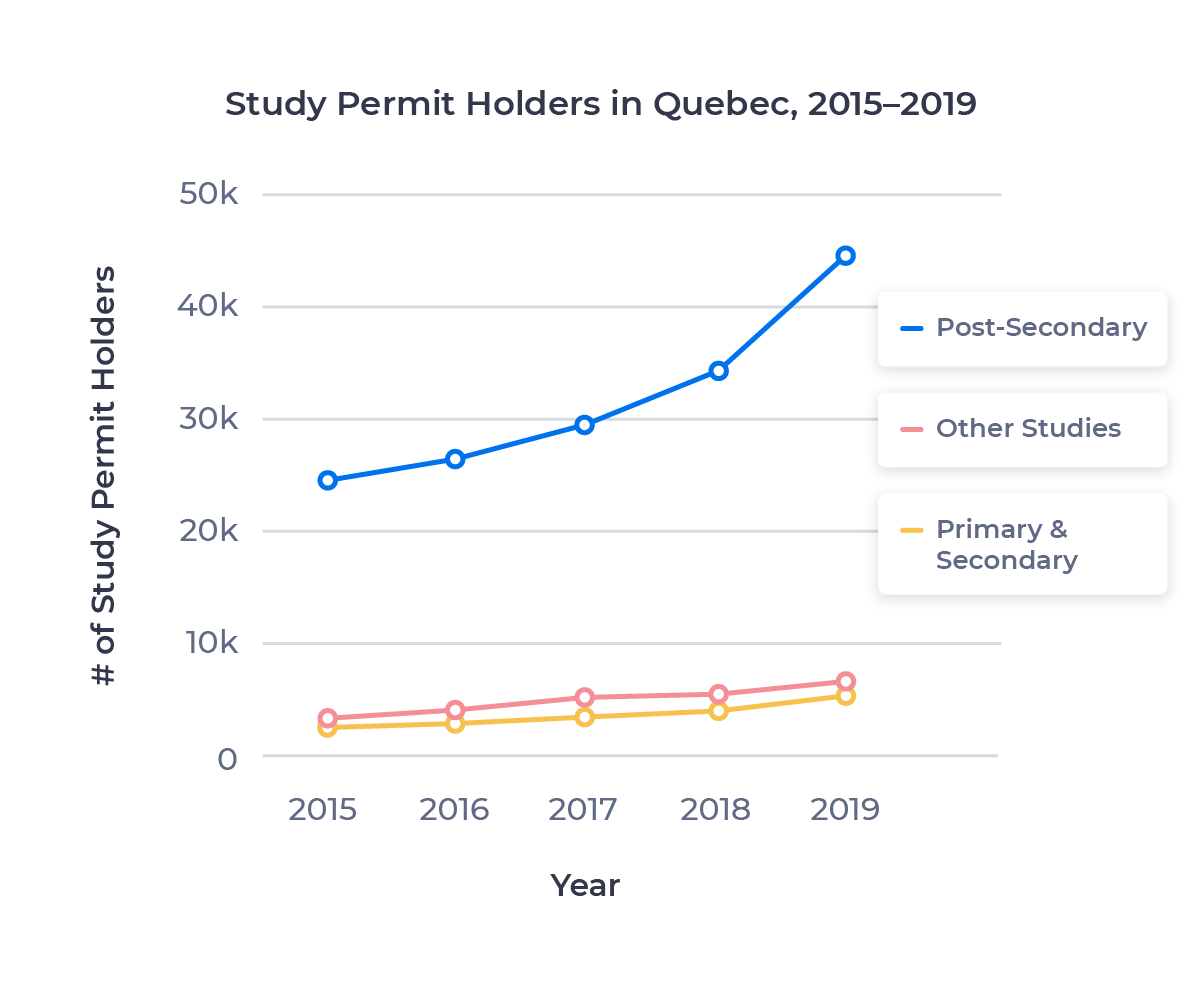Line chart showing the growth in study permit holders in Quebec at various study levels. Described in detail below.