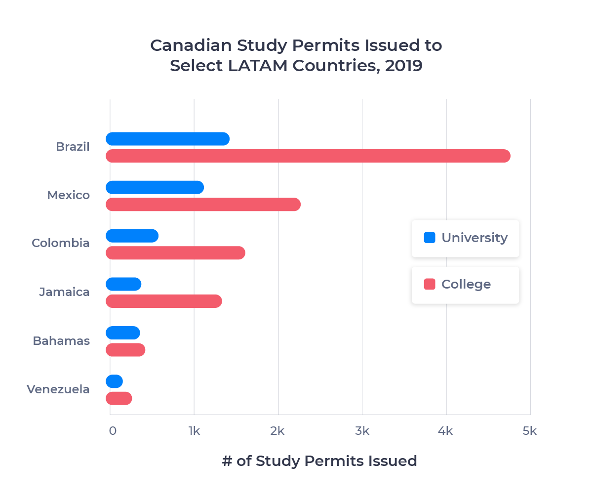Bar chart showing the number of Canadian study permits issued to six LATAM countries in 2019 for college and university study. Described in detail below.