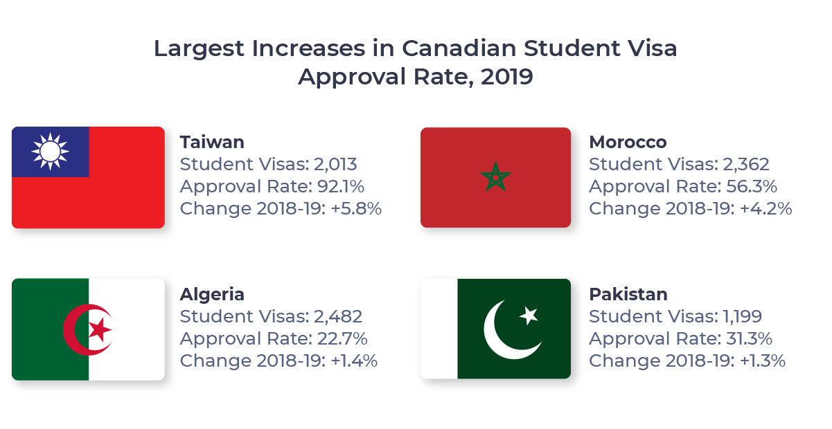 Figure showing the four countries which experienced the largest increase in Canadian student visa approval rate between 2018 and 2019. Countries include Taiwan, Morocco, Algeria, and Pakistan.