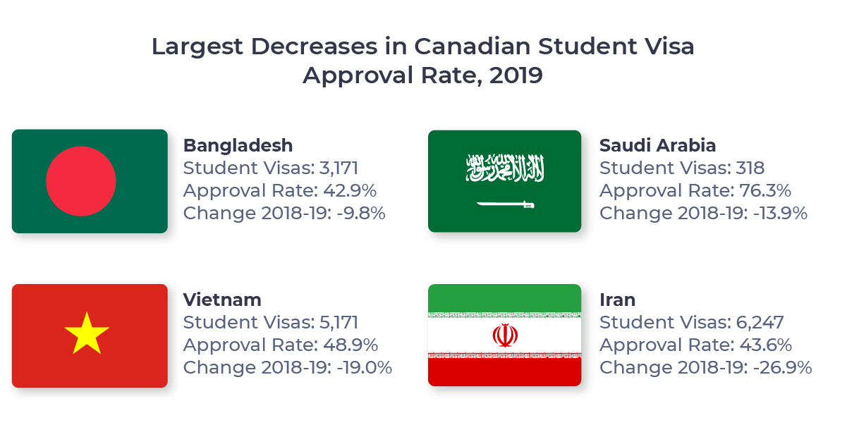 Figure showing the four countries which experienced the largest decrease in Canadian student visa approval rate between 2018 and 2019. Countries include Bangladesh, Saudi Arabia, Vietnam, and Iran.