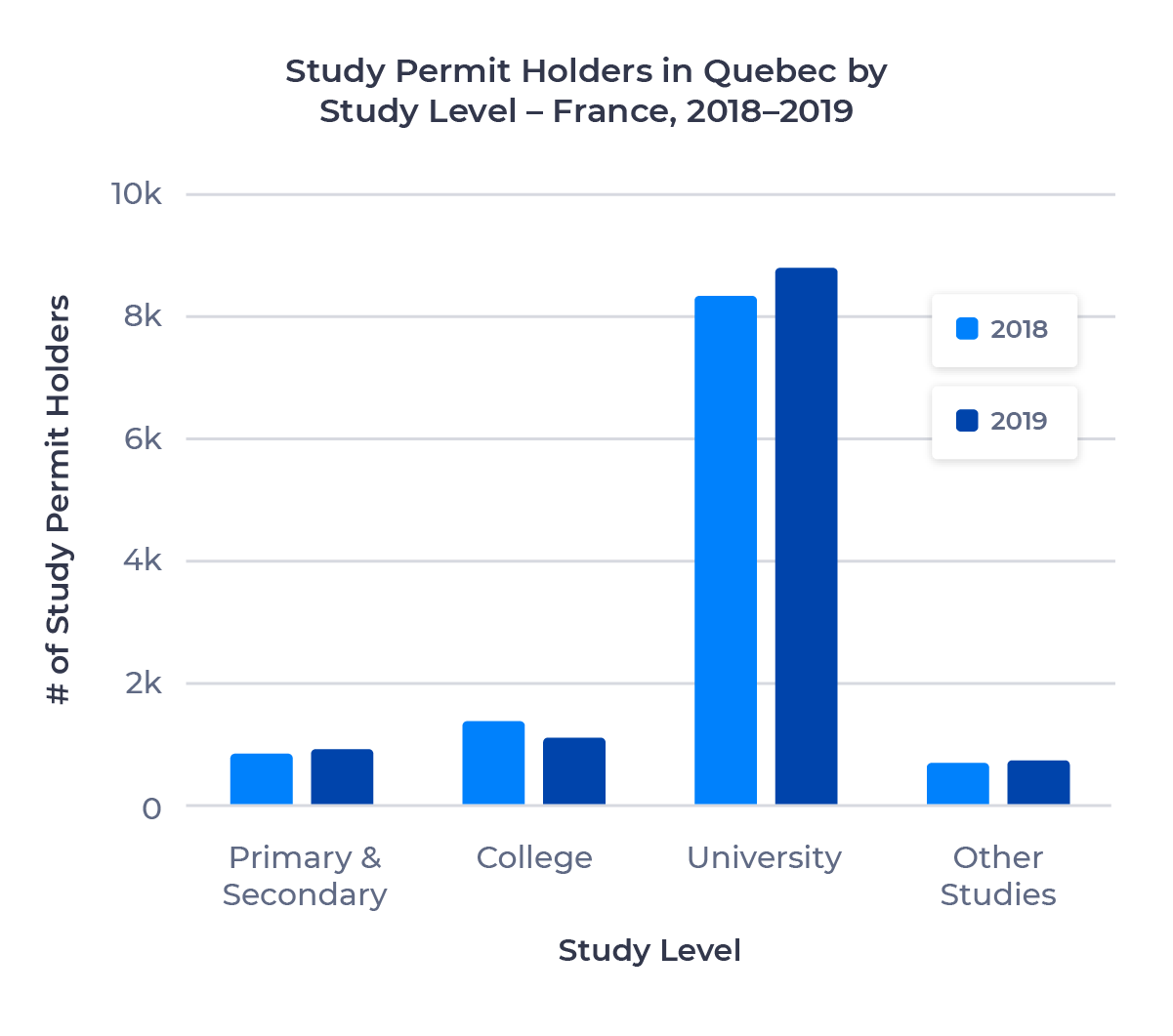 Bar chart showing the number of study permit holders in Quebec from France by study level. Described in detail below.