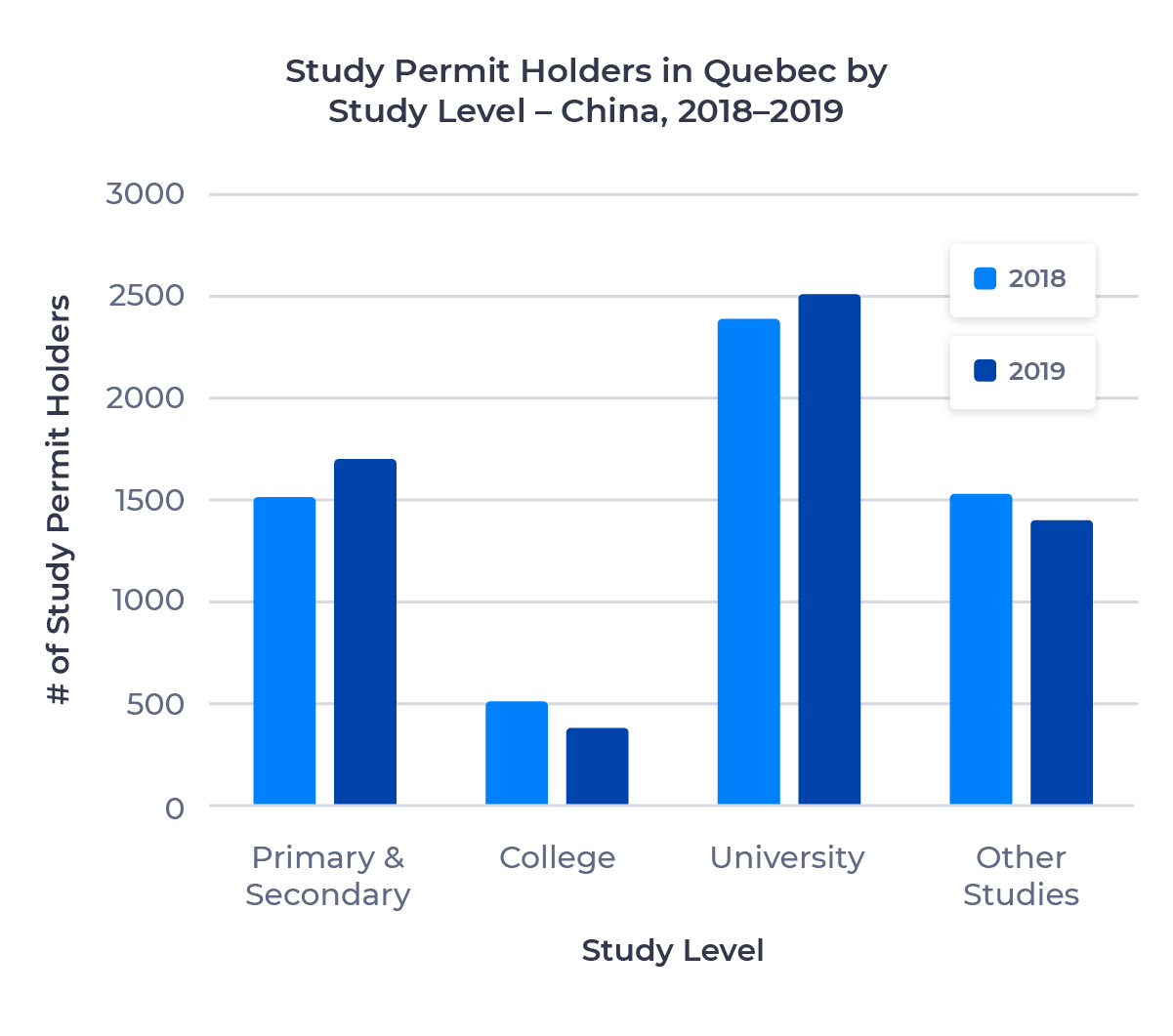 Bar chart showing the number of study permit holders in Quebec from China by study level. Described in detail below.