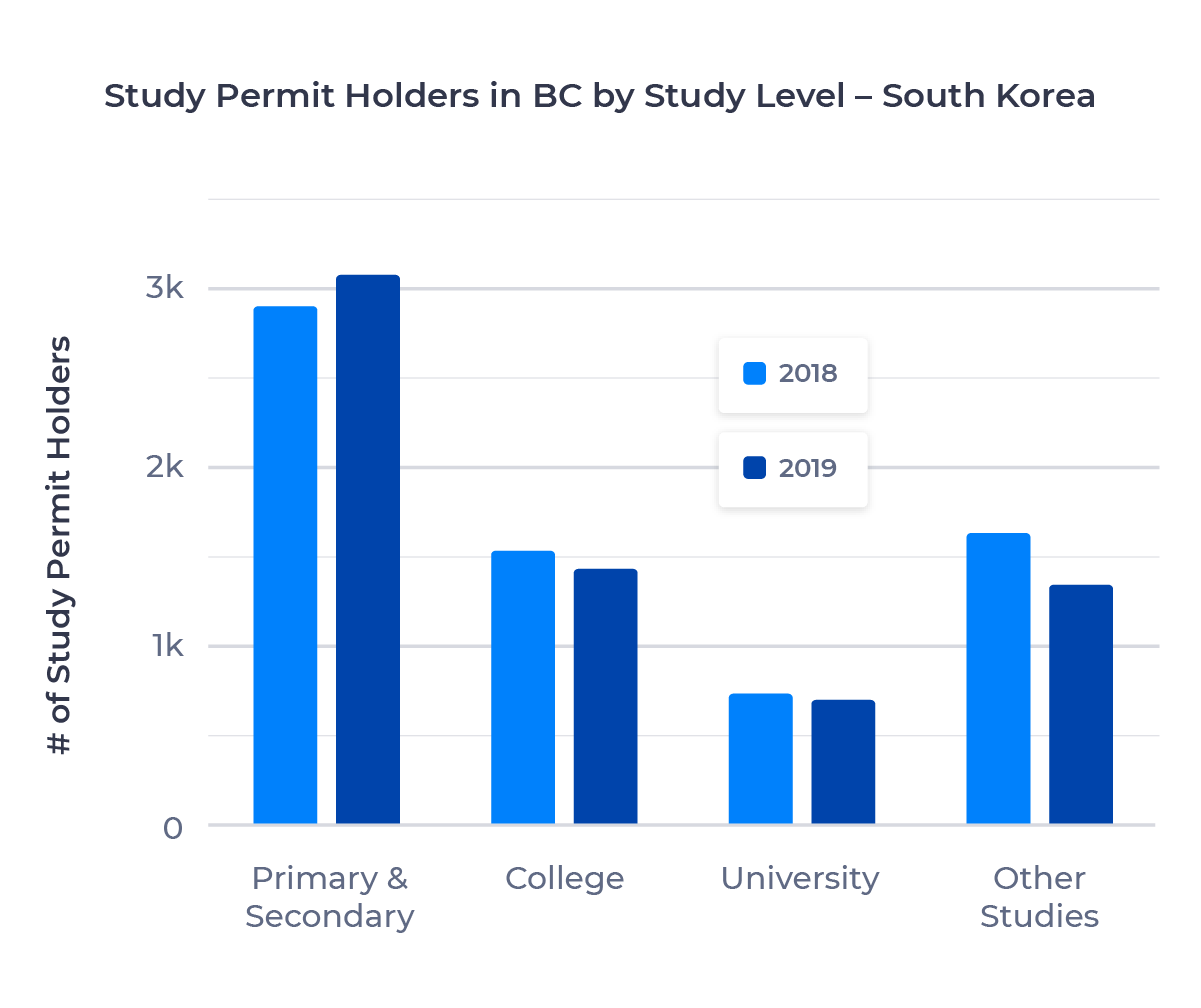 Bar chart showing the number of study permit holders in British Columbia from South Korea by study level. Described in detail below.