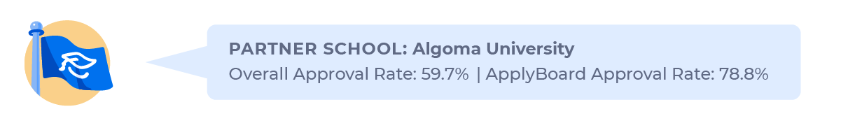 Figure contrasting the overall study permit approval rate for Indian students applying to Algoma University (59.7%) with the approval rate through ApplyBoard (78.8%).