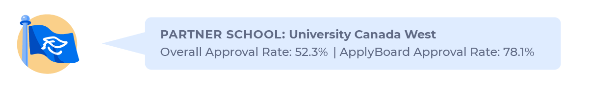 Figure contrasting the overall study permit approval rate for Indian students applying to University Canada West (52.3%) with the approval rate through ApplyBoard (78.1%).