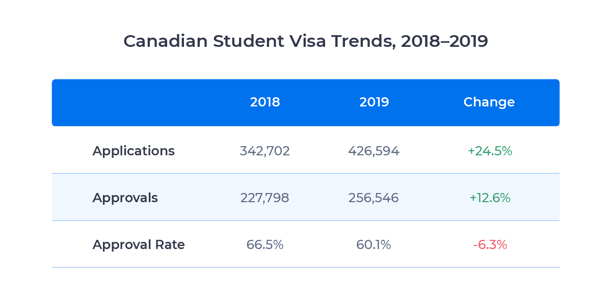 Table showing application, approval, and application rate trends in Canadian student visas between 2018 and 2019. Described in detail below.