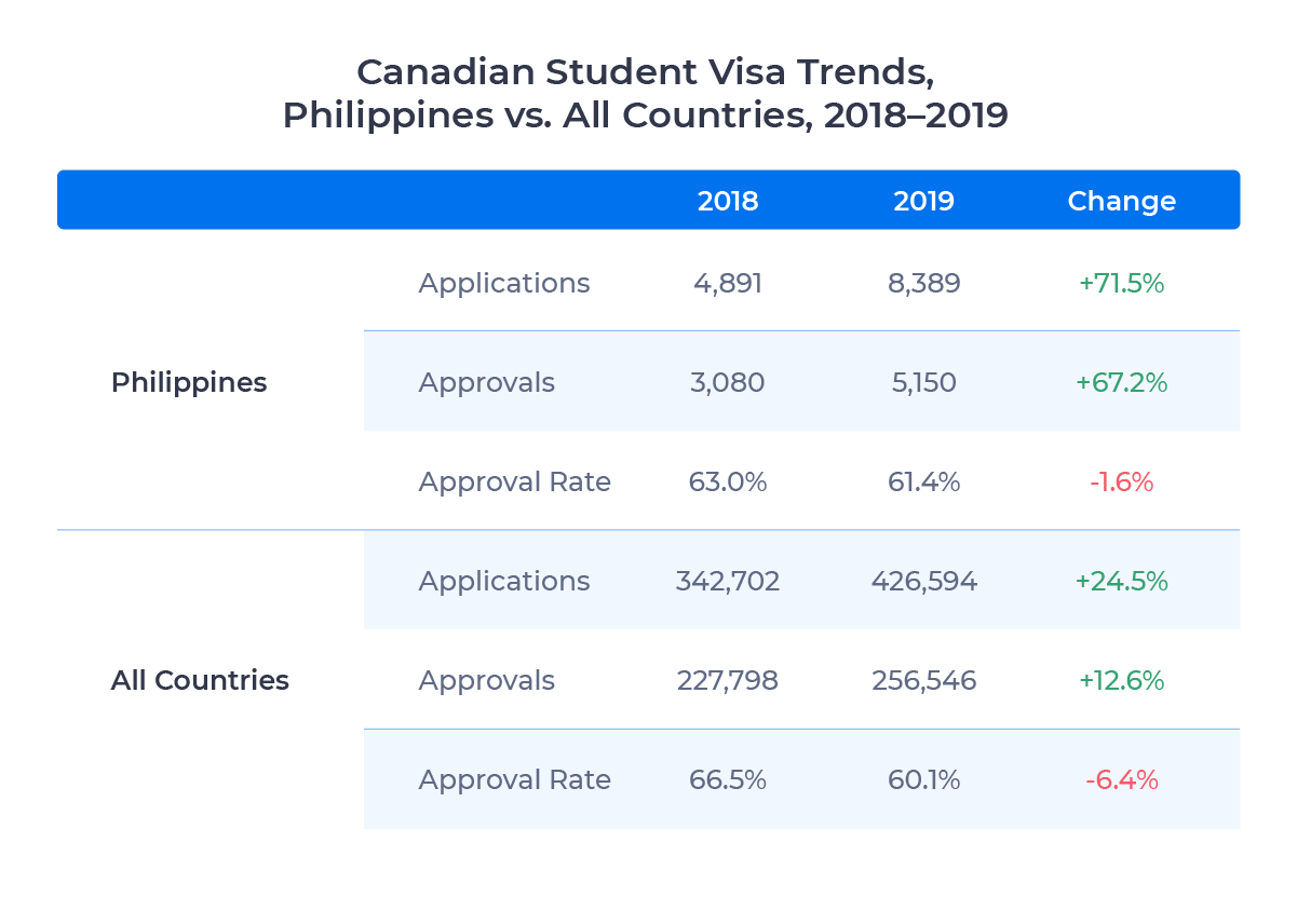 Table showing application, approval, and application rate trends in Canadian student visas for the Philippines and all countries. Described in detail below.