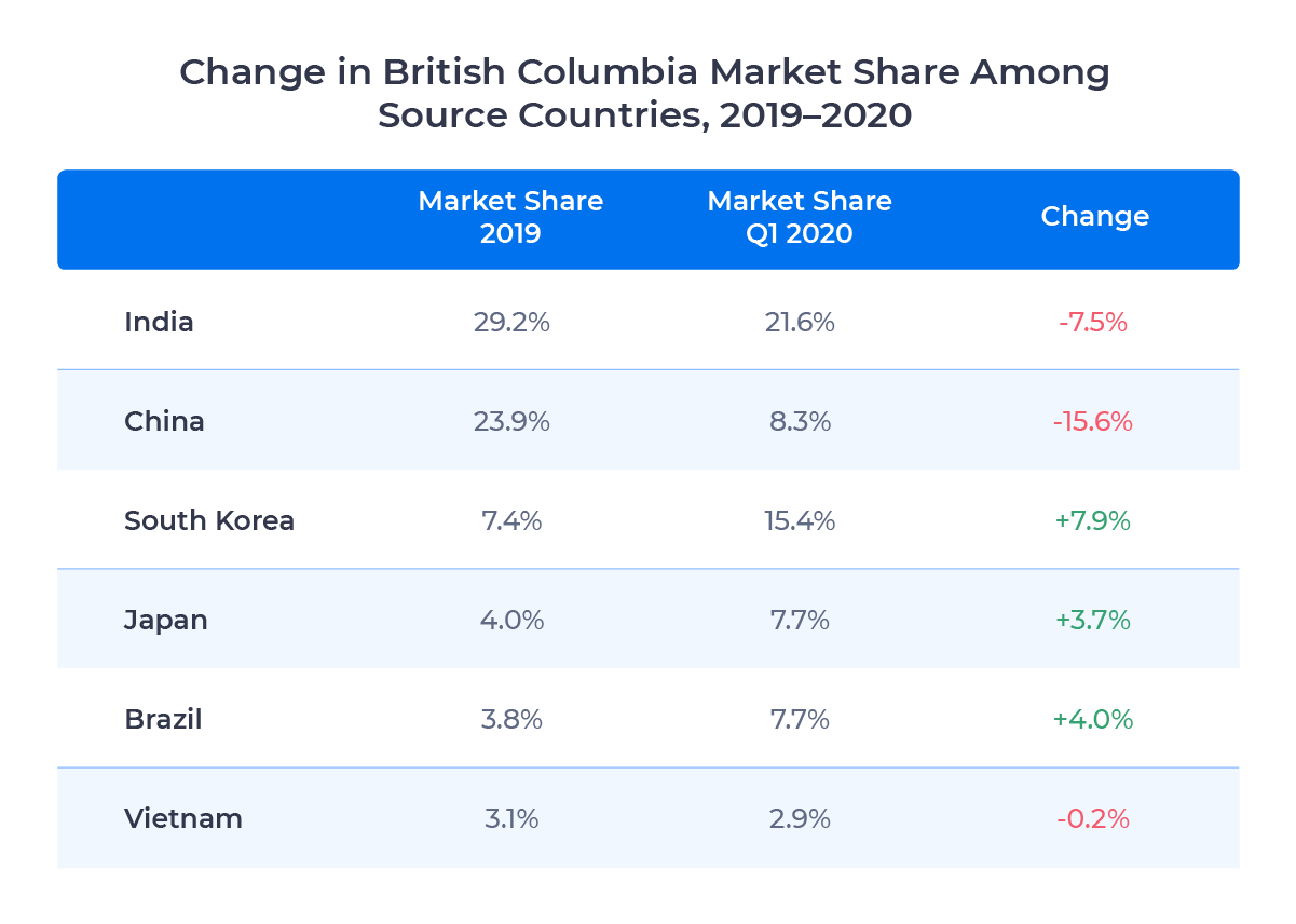 Table showing the share of British Columbia's international student market captured by the top six source countries in 2019 and 2020. Described in detail below.