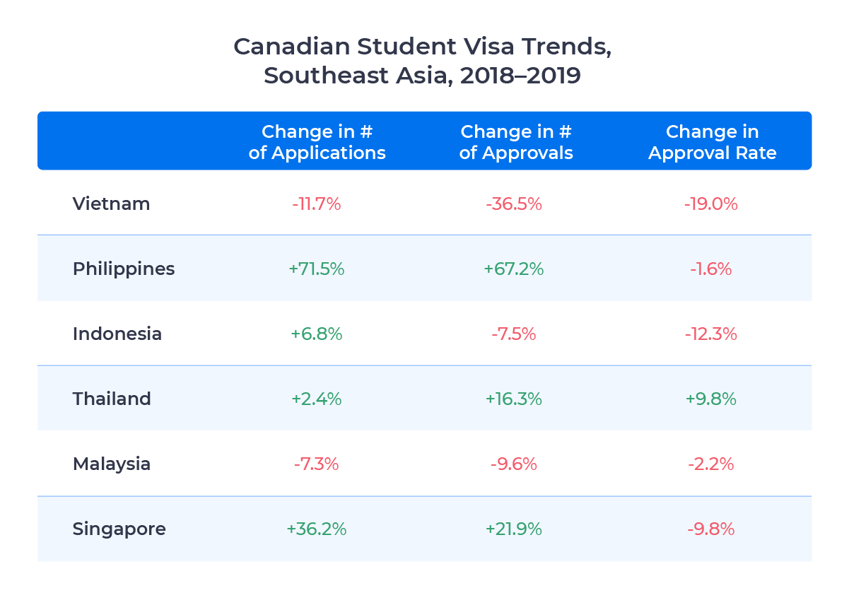 Table showing changes in student visa applicants, approvals, and approval rate for select Southeast Asian countries. Examined in detail below.